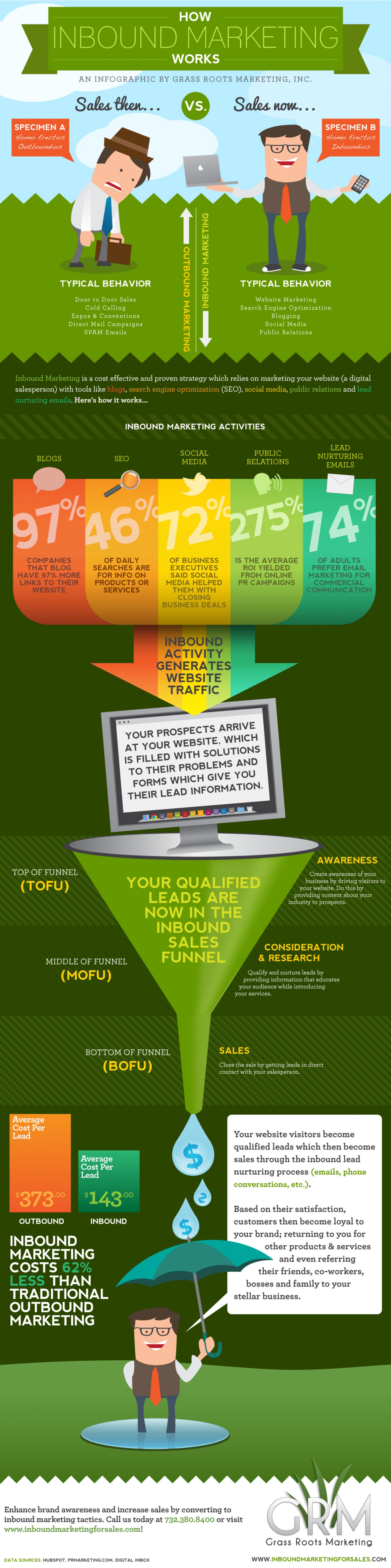 how-inbound-marketing-works_502917b9938fa_w1500-255x1024